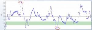 Dexcom график уровня глюкзы