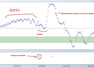 График для определения правильной экспозиции введения инсулина