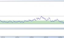 Результаты недельного использования Dexcom