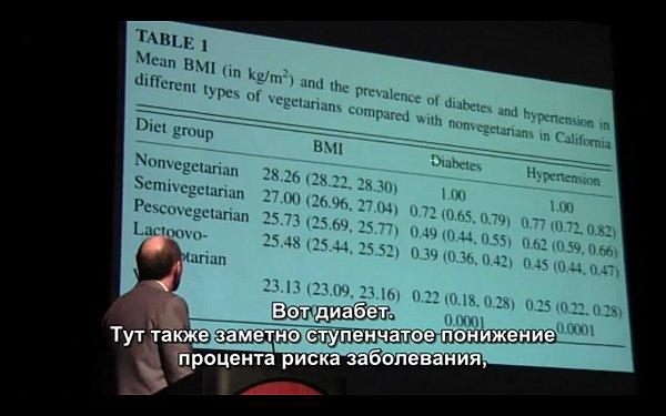 Зависимость между типом питания и риском возникновения диабета и высокого давления