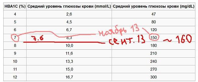 Гликированный гемоглабин за ноябрь 2013