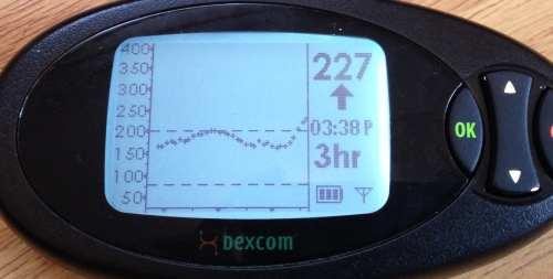 Бвстрый рост сахара в крови