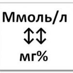 Единицы измерения диабетической техники: мг/дл или ммоль/л. Что лучше?